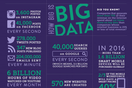 Infographic: How Big is Big Data? Infographic