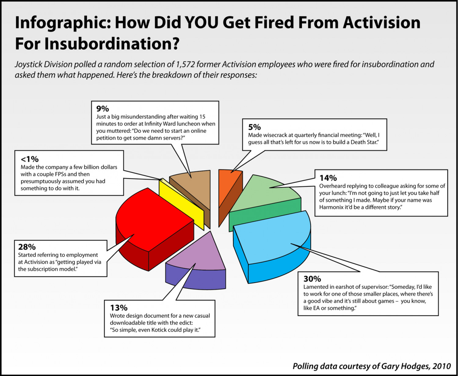 Infographic: How Did YOU Get Fired From Activision? Infographic