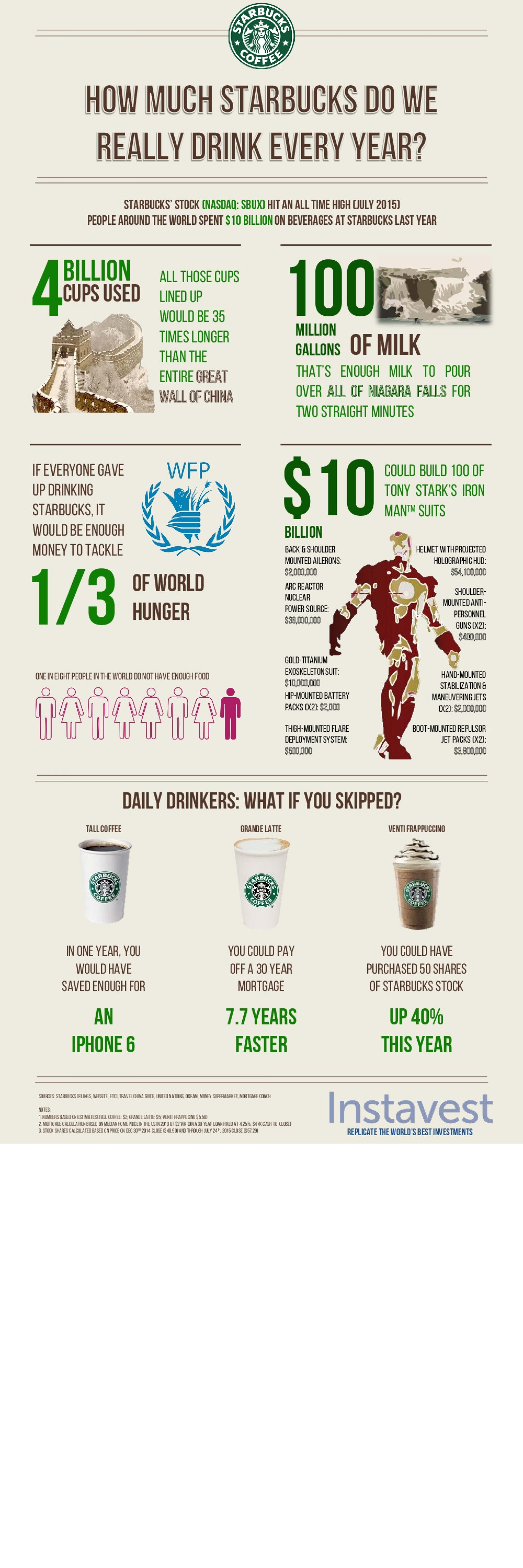 Infographic: How much Starbucks do we really drink? Infographic