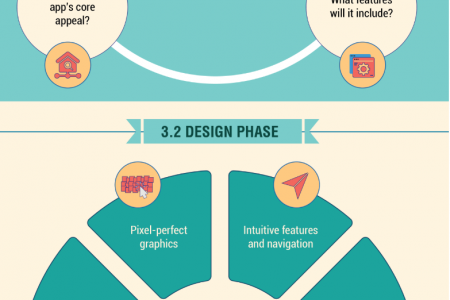 Infographic: How to Successfully Develop & Launch a Mobile App Infographic
