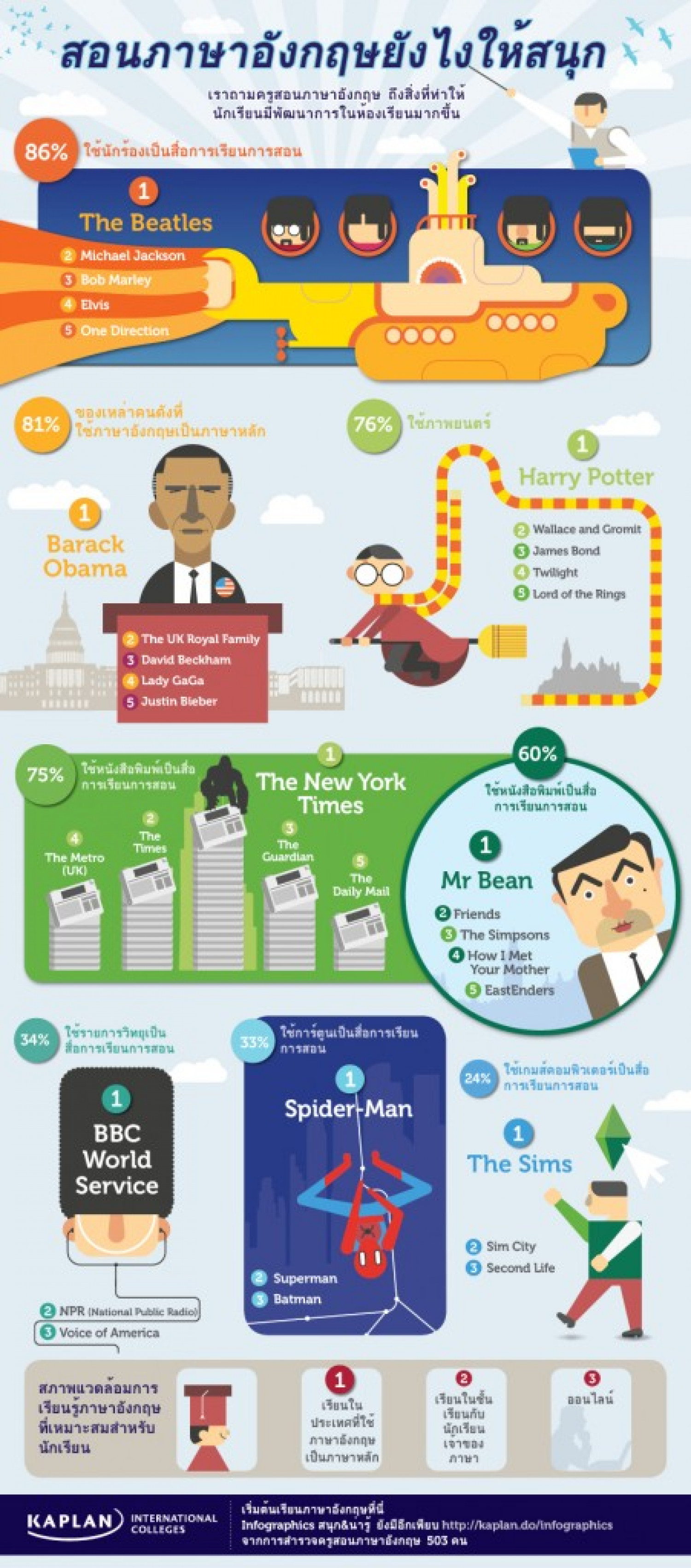 Infographic: How To Teach English Infographic