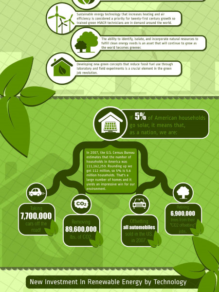 The Sun and the Green Jobs Revolution Infographic
