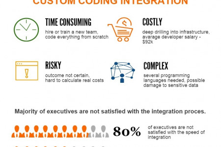 Infographic: Importance  of IT Sector Infographic