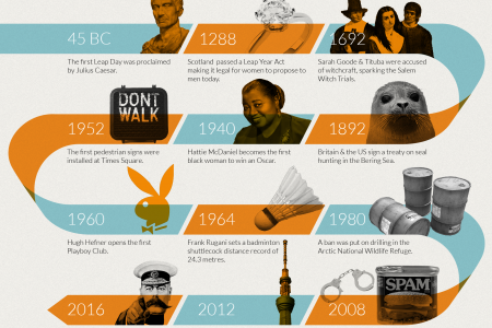 Infographic: Important (and Some Not So Important) Leap Days Throughout History Infographic
