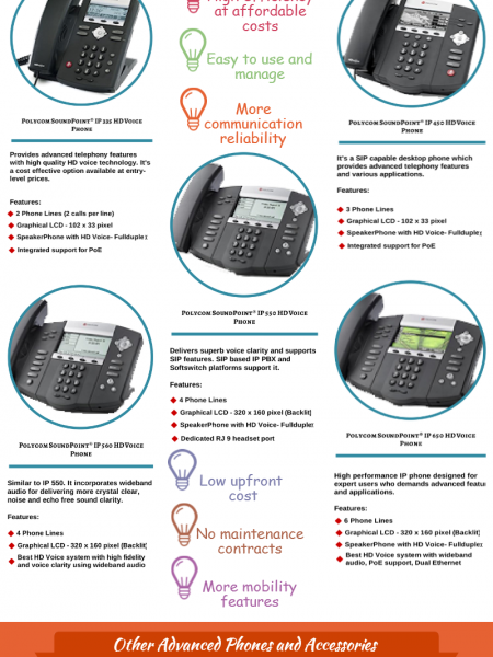 IP Phones offered by BroadConnect Telecom USA Infographic