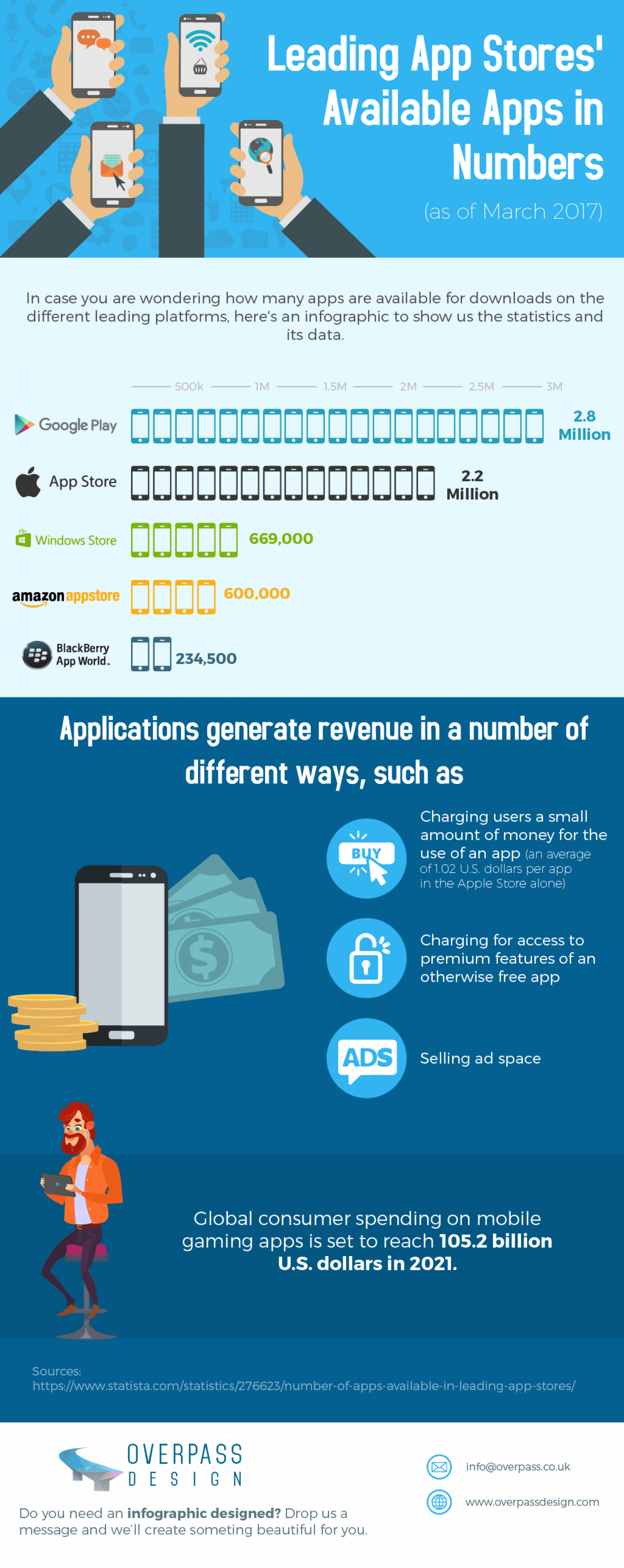 Infographic: Leading App Stores' Available Apps in Numbers (as of March 2017) Infographic