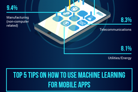 Infographic: Machine Learning for Mobile App Development Infographic