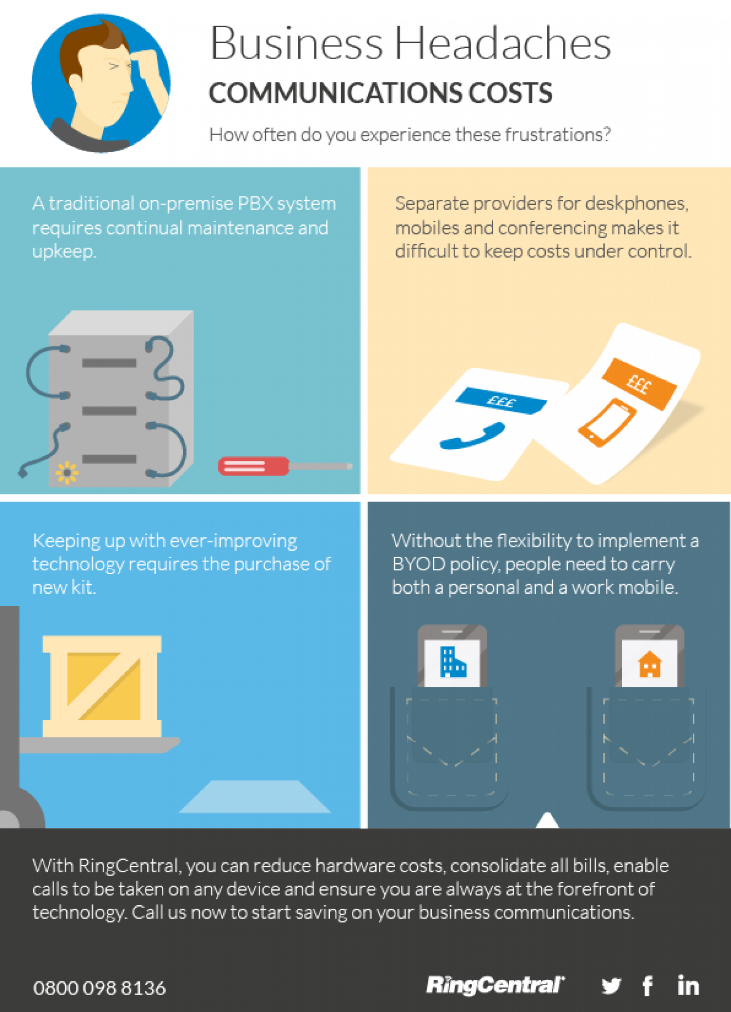 Infographic: Make Your Communications' Costs One Less Business Headache Infographic