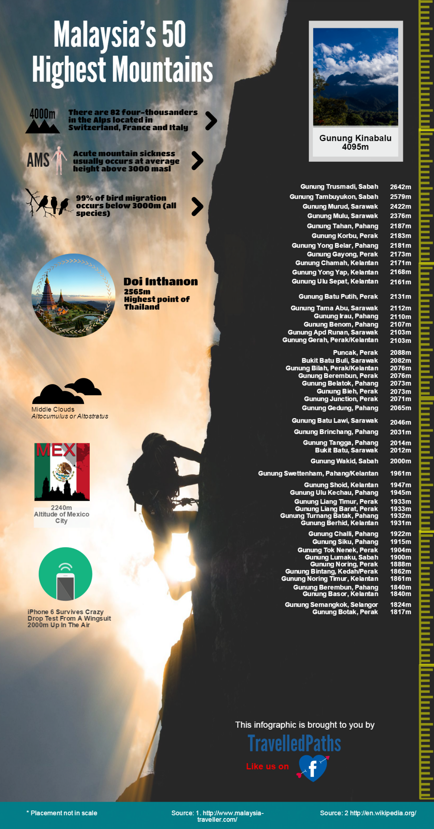 Infographic: Malaysia's 50 Highest Mountains Infographic