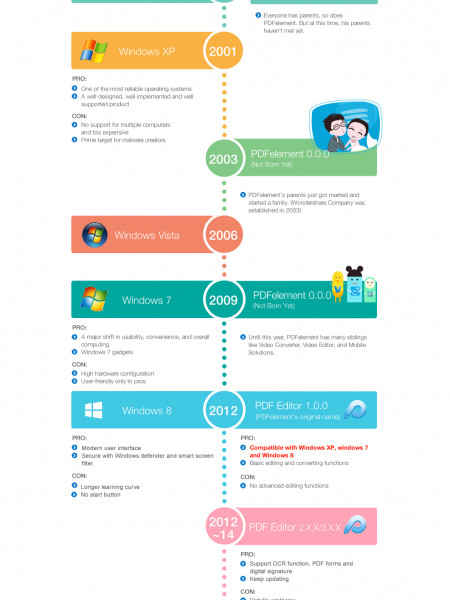 Memorizing the Big Moments of the Windows System and PDFelement Infographic