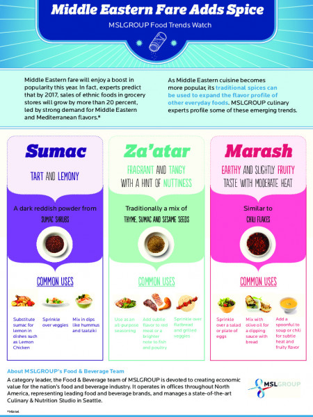 Middle Eastern Fare Adds Spice Infographic