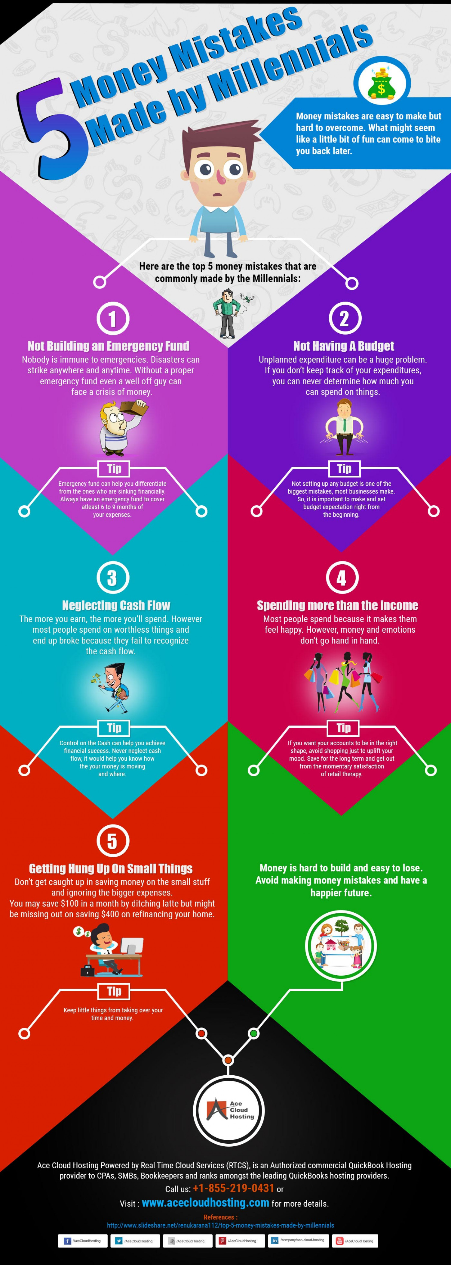 Infographic: Mistakes Made By Millennials Infographic