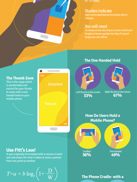 Mobile App Design- It's the Rule of Thumbs! Infographic
