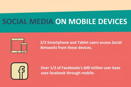 [Infographic] Mobile Revolution 2014 – Rethink Your Strategy Infographic