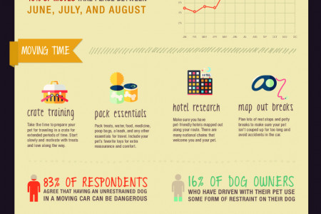 INFOGRAPHIC: Moving With Pets Infographic