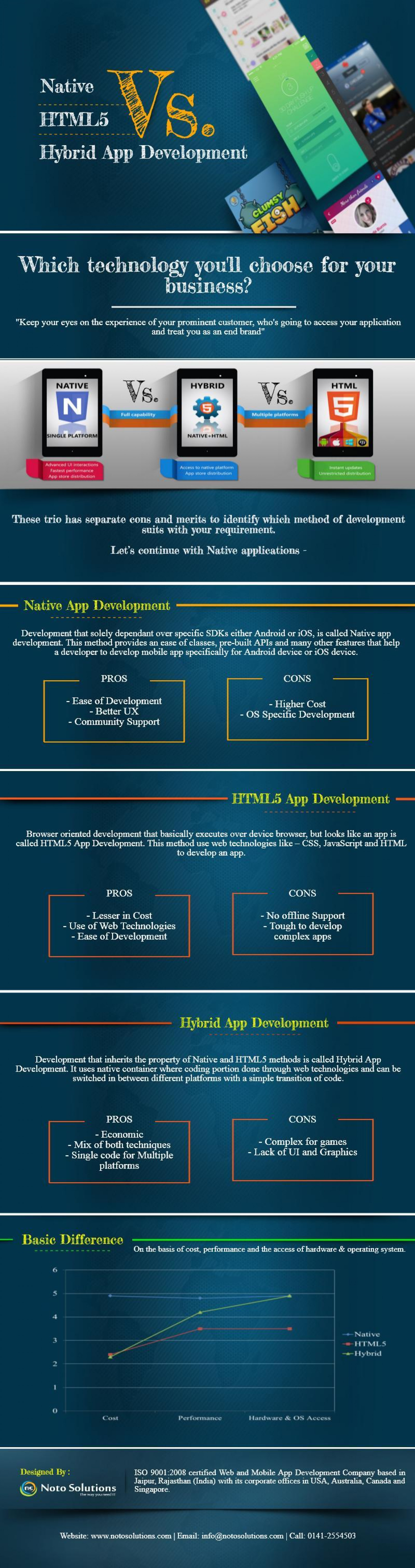 emergence of locally developed mobile apps The true cost to develop an app using an agile development process all teams are different, but good mobile app development team should include.