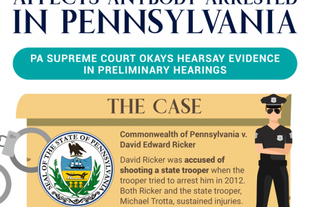 Infographic: New Court Ruling Affects Anybody Arrested in Pennsylvania Infographic