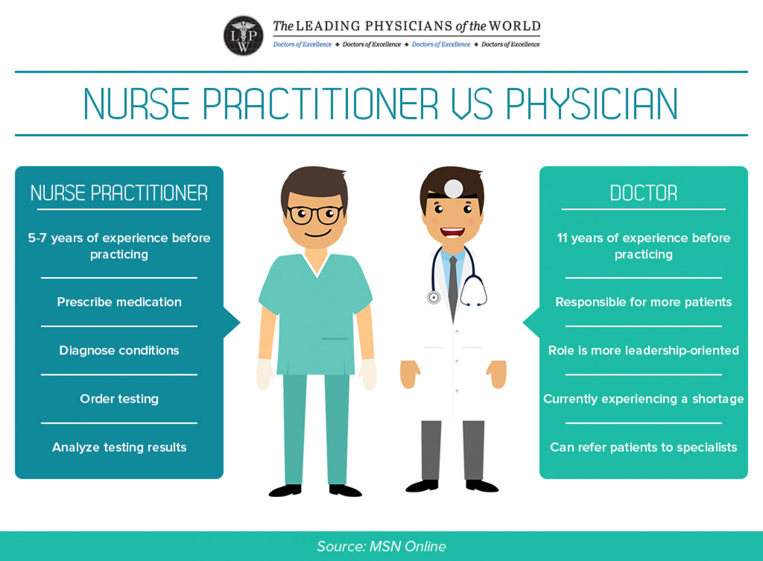 Infographic: Nurse Practitioner VS Physician Infographic