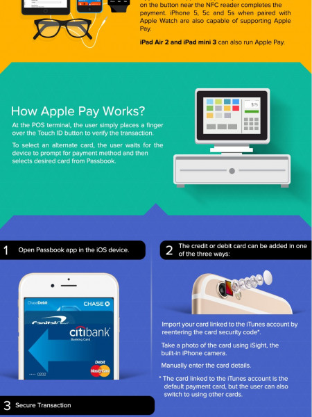 Infographic of Apple Pay - Freedom from Plastic Infographic