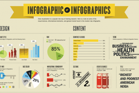 Infographic of Infographics Infographic