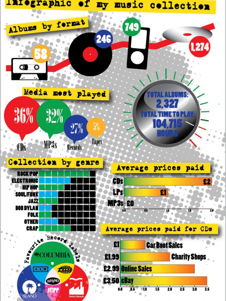 Infographic Of My Music Collection Infographic