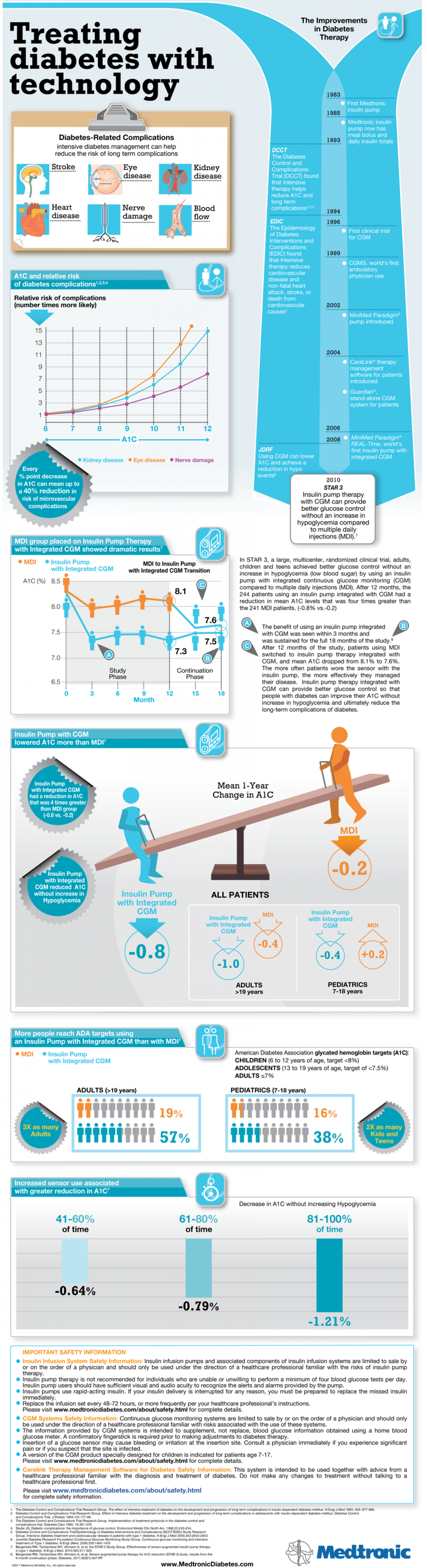 Infographic of the Medtronic Star 3 Clinical Trial  Infographic