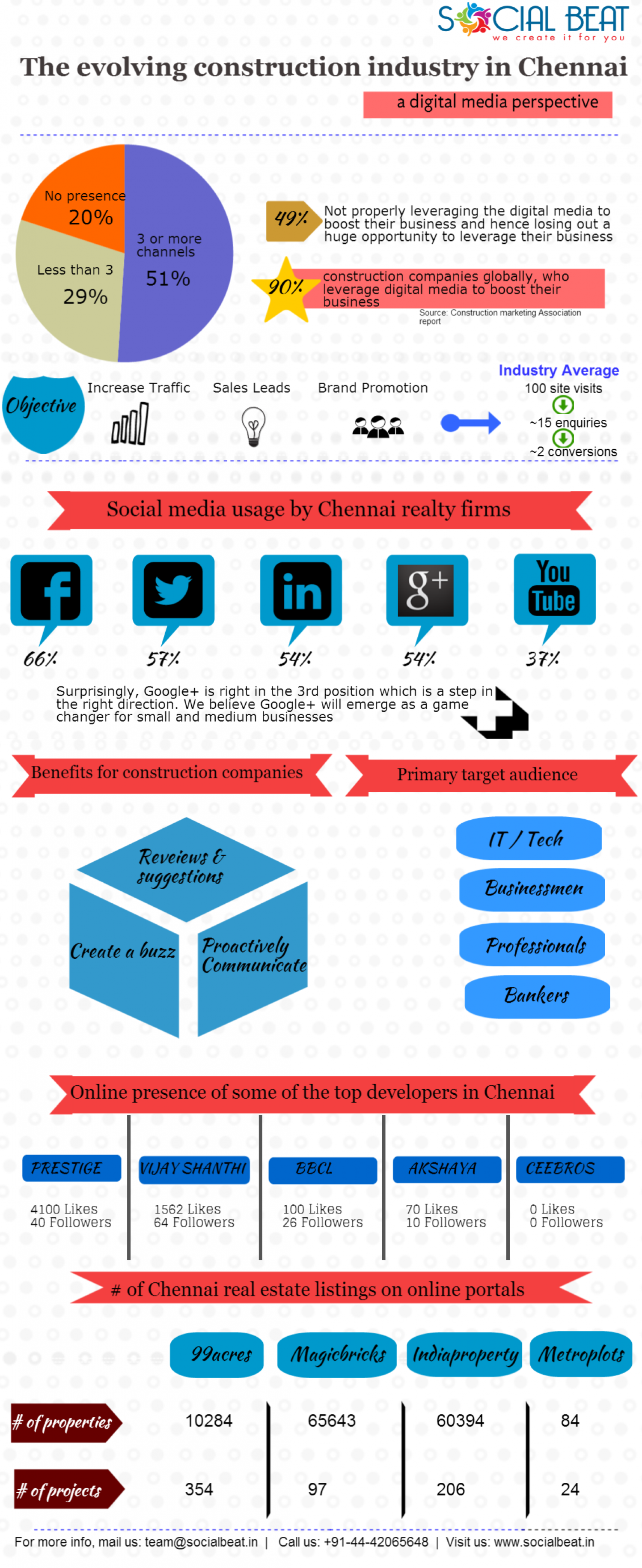 Digital Marketing in Real Estate Infographic