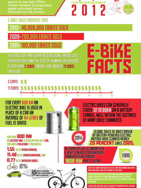 Infographic on Electric Bikes History & Electric Bikes Facts  Infographic