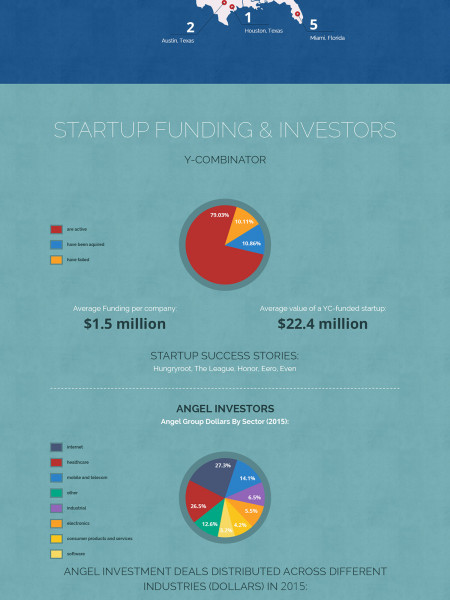 Infographic on Factors that Influence Success for Startups Infographic