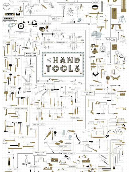 The Chart of Hand Tools Infographic