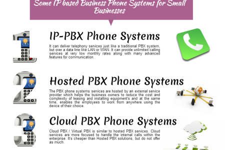 Infographic on how to choose the right phone system for your business Infographic