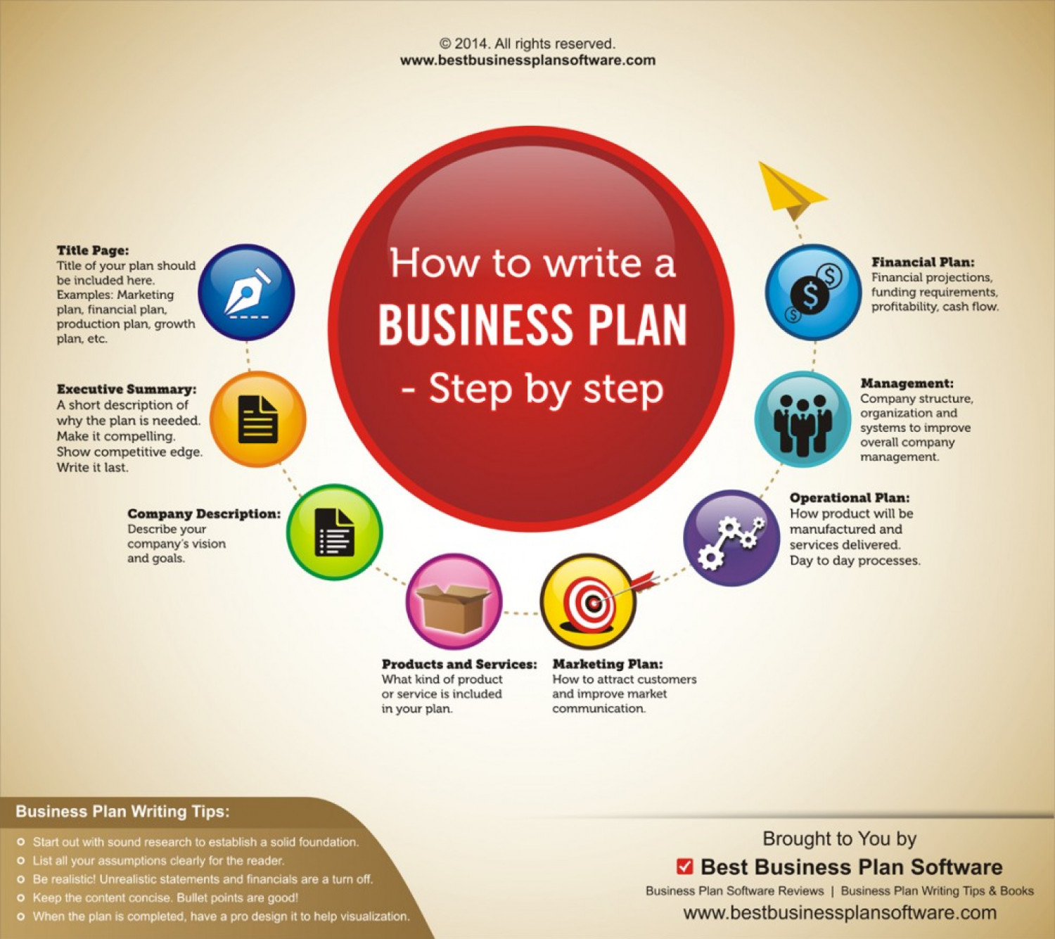 Infographic On How To Write A Business Plan Step By Step Visually - Creating a business plan template