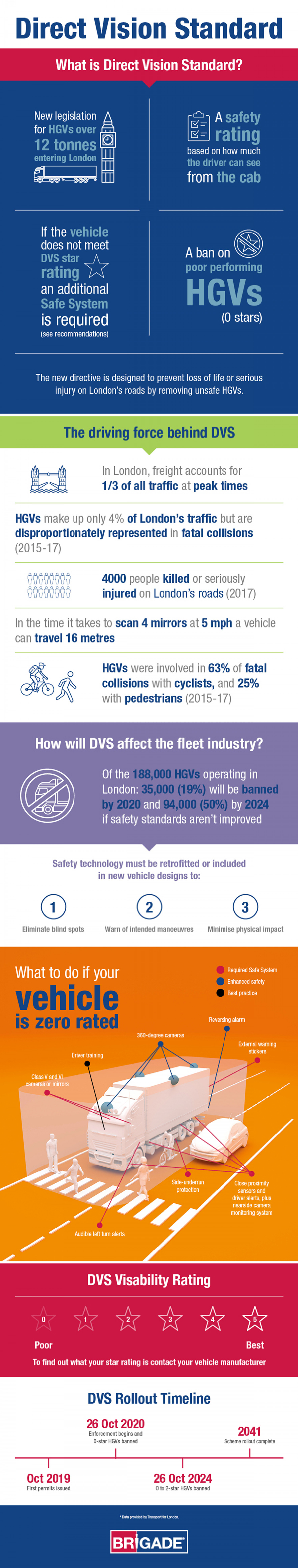 Infographic on London's new Direct Vision Standard Infographic