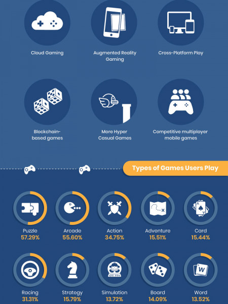 Gaming Trends 2020.Infographic On Mobile Game Market Trends 2020 Visual Ly