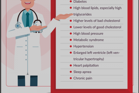 Infographic on Obesity & Heart Health Infographic