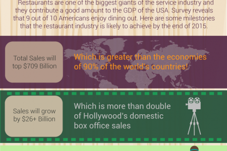 Infographic on Restaurant Industry of USA Infographic