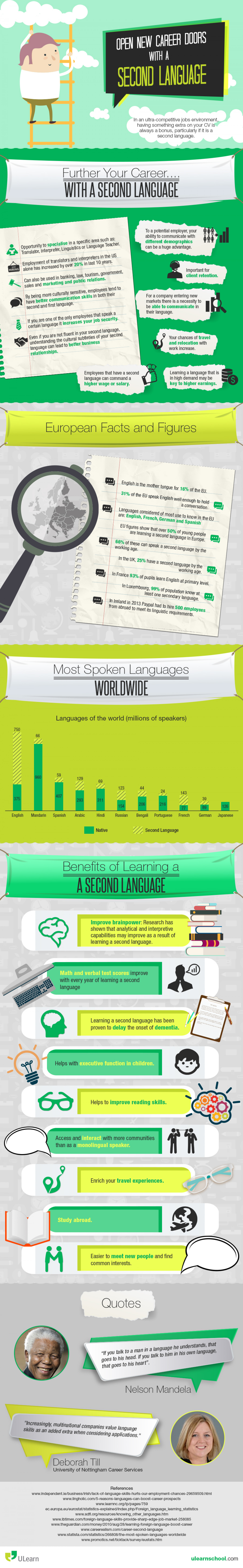 Infographic on Second Languages Infographic