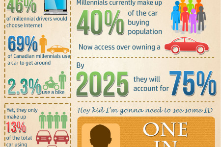 Infographic: On the Road Infographic
