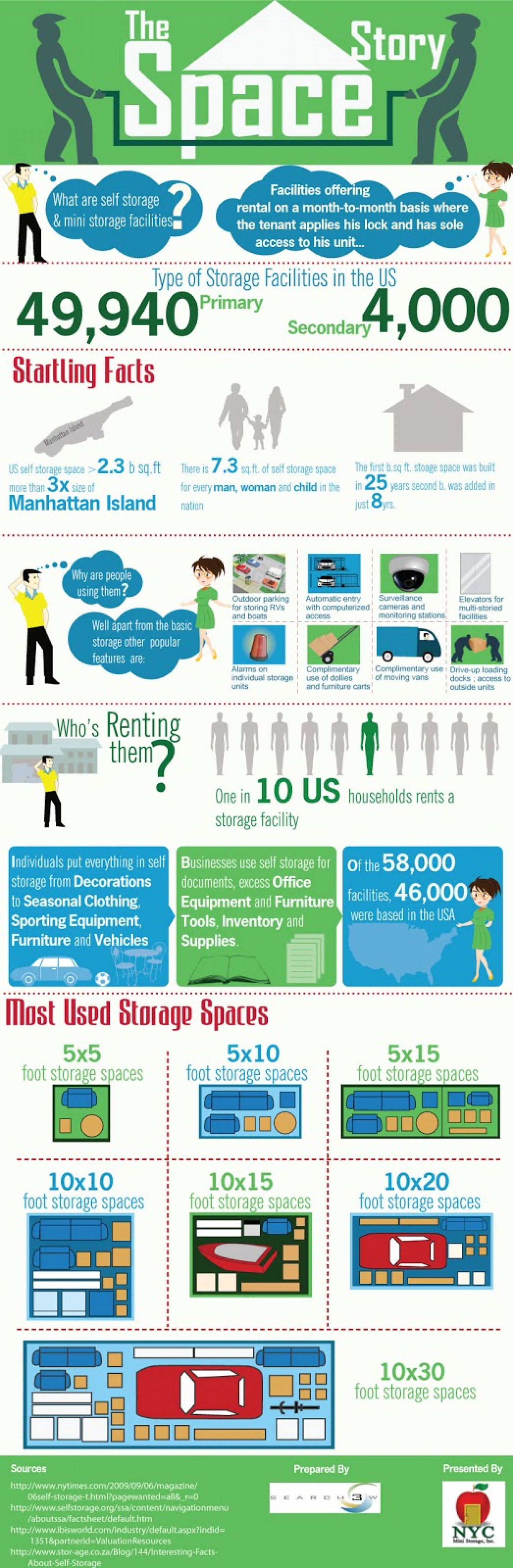 "Infographic on ""The Space Story"" around Storage Industry in the US. Infographic"
