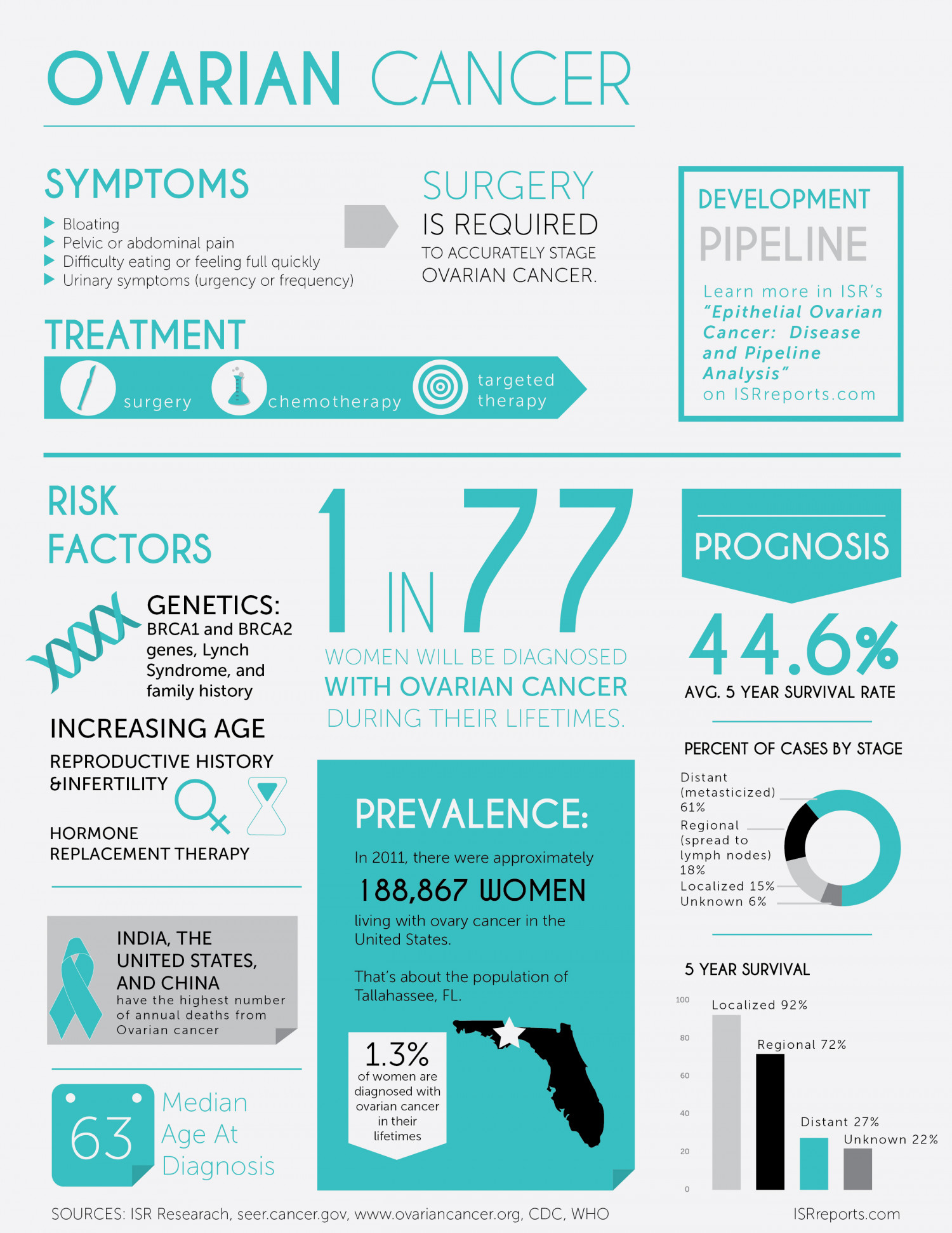 Infographic: Ovarian Cancer | Visual ly