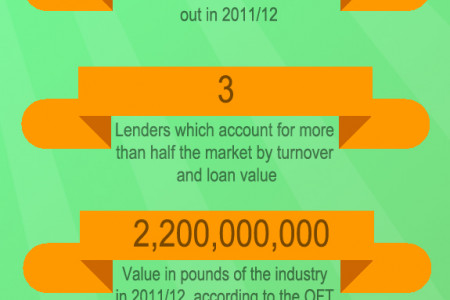 Infographic: Payday Loan Industry in Numbers Infographic
