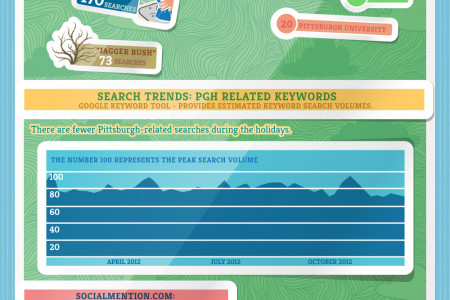 Infographic: Pittsburgh's Online Trends of 2012 Infographic