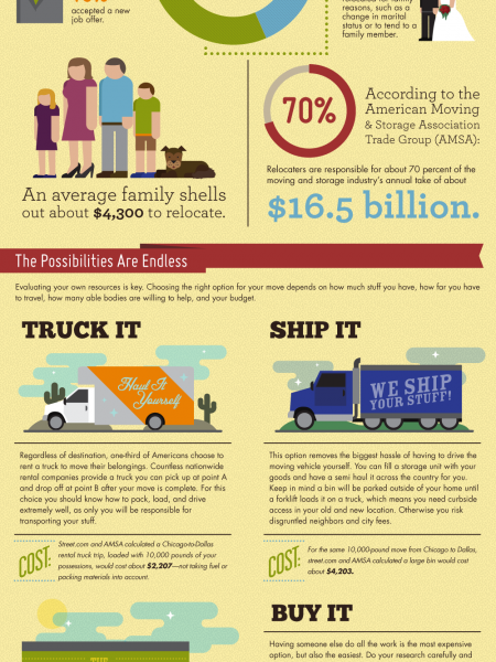 Infographic: Planes, Trains & Automobiles Infographic