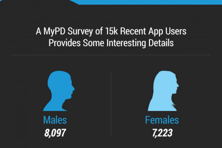 Infographic: Police and Citizens Using Apps Infographic