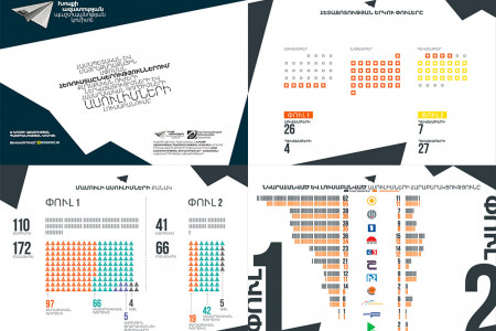 Infographic presentation on Armenia Referendum Coverage in Media Infographic
