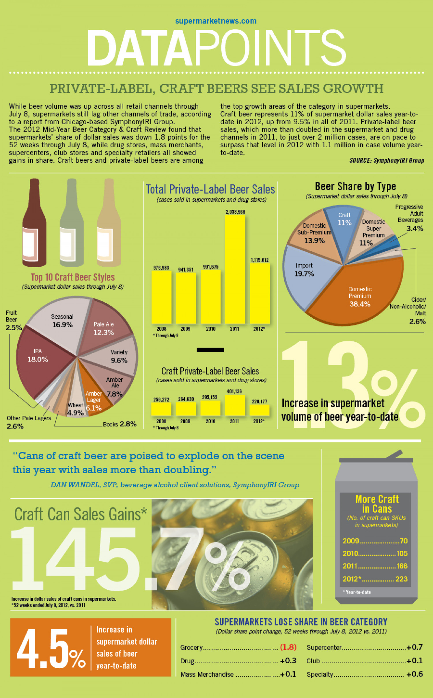 Infographic: Private-Label, Craft Beers See Sales Growth Infographic