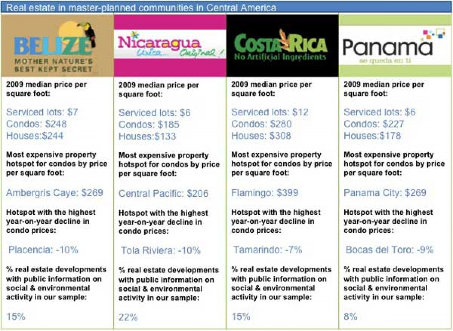 Infographic Revealing Data on International Real Estate in Central America Infographic