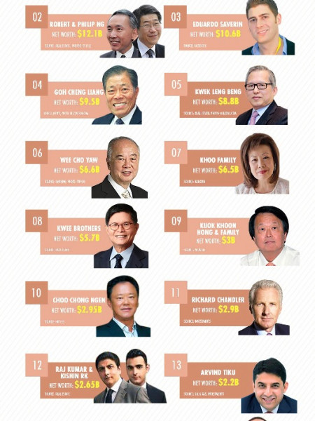 [INFOGRAPHIC] Singapore's First 30 Billionaires (Part 1) - Latest Ranking Infographic