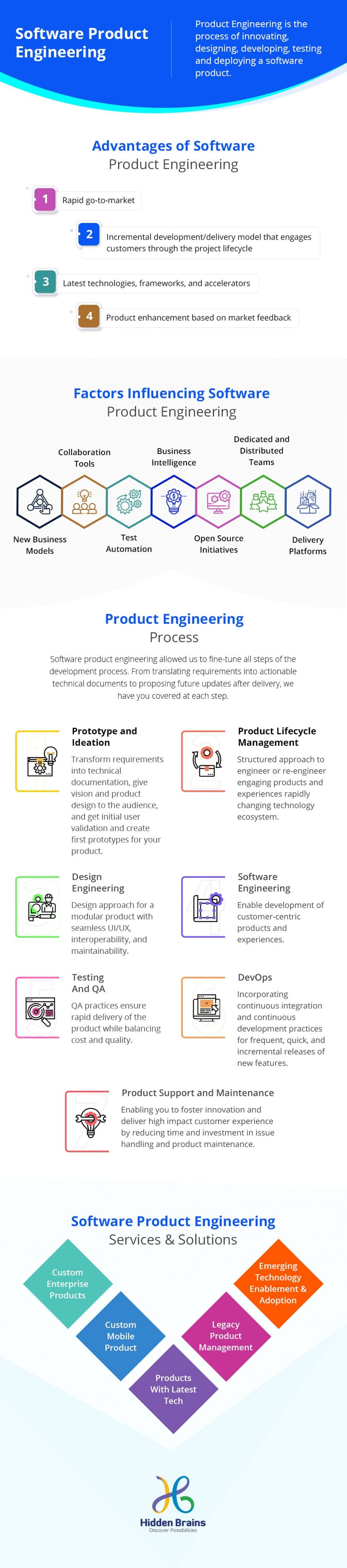 Infographic: Software Product Engineering for Business Growth Infographic