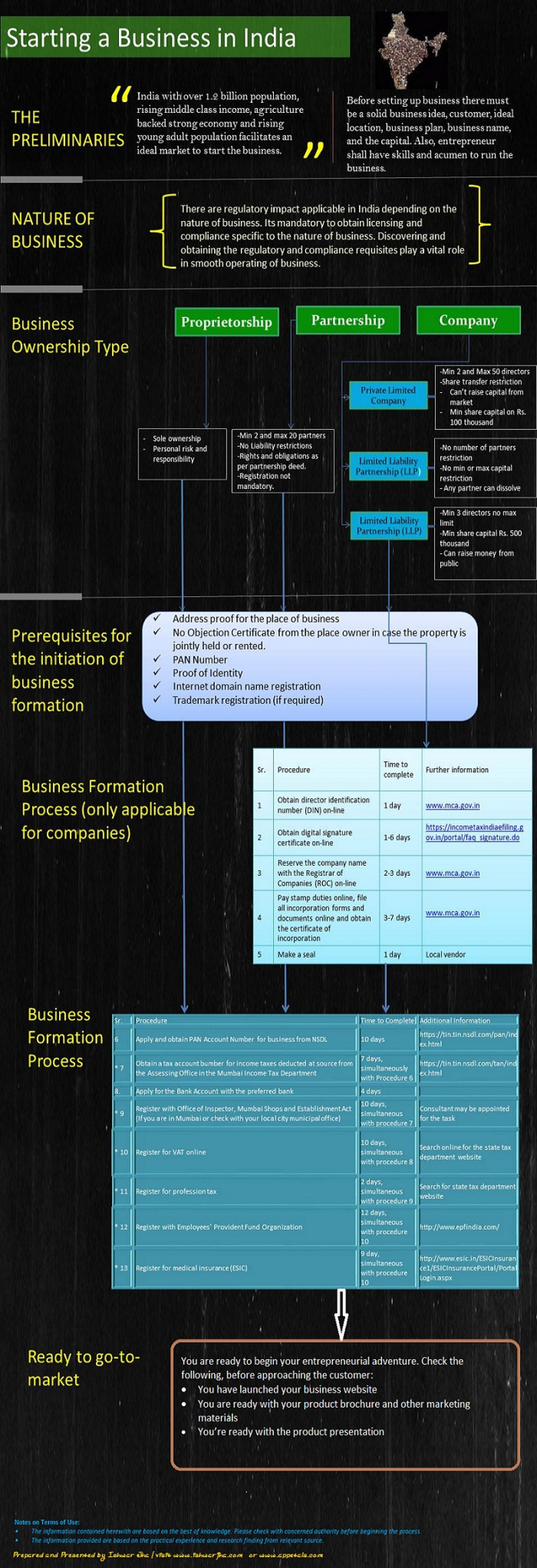 Infographic: Starting a Business in India Infographic